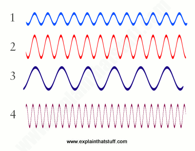 A simple explanation of the concepts of amplitude and frequency.