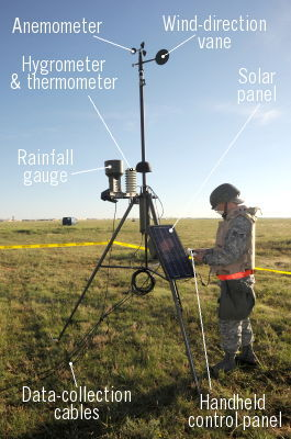 How Hygrometers Work Measuring Humidity Explain That Stuff