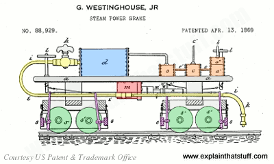 George Westinghouse's steam railroad brake from his 1869 US patent #88,929.