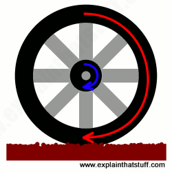 Physics of a wheel and axle: a simple machine