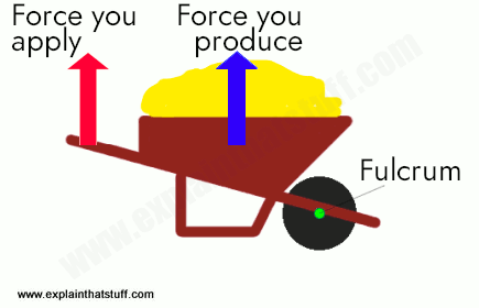 Physics of a class-2 level (wheelbarrow)