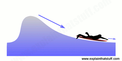 Illustration of a  surfer lying on his board and paddling hard to catch a wave