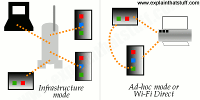 Comparison between Wi-Fi infrastructure and ad-hoc modes and Wi-Fi Direct