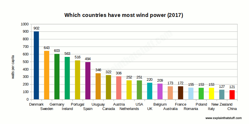 Bar chart showing the 20 countries with the most installed wind capacity per capita, 2015.