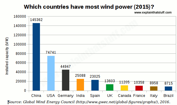 Bar chart showing the ten countries with the most installed wind capacity in MW, 2015.