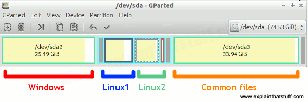 Typical hard disk partitioning arrangement for a dual-booting Windows and Linux machine.