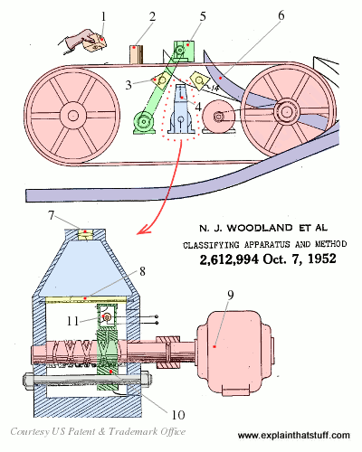 Norman Woodland and Bernard Silver's original barcode pattern scanner from 1949/1952, drawing from US patent 2,612,944.
