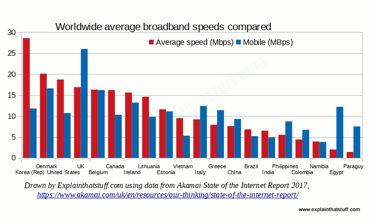 Bar chart comparing average broadband speeds and mobile speeds in 20 different countries.