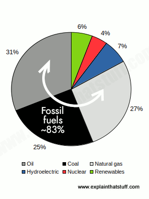 Pie chart graph shows that fossil fuels supply almost 90% of world energy
