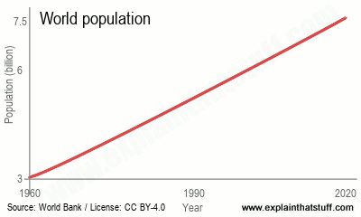 Line chart showing growth in world population between 1960 and 2020.