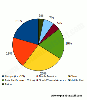 Pie chart graph showing energy use broken down by world region