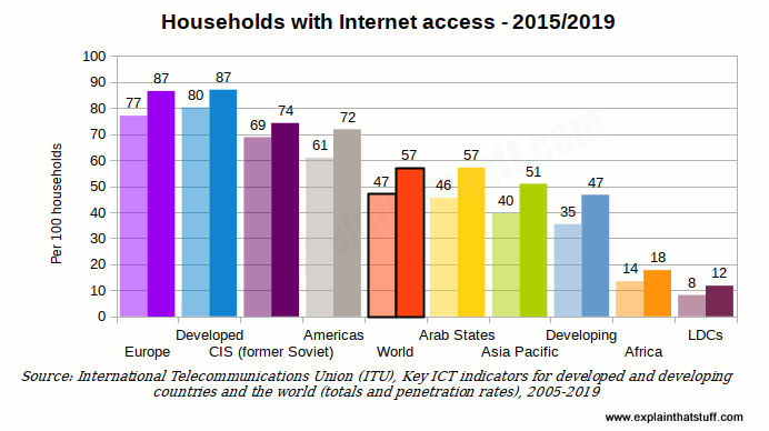 Histogram comparing Internet access across different world regions and socio-economic groupings in 2015.