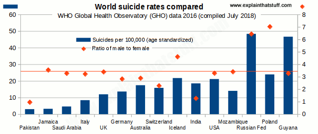 Chart comparing suicide rates per 100,000 and ratio of male to female suicide in 15 typical countries.