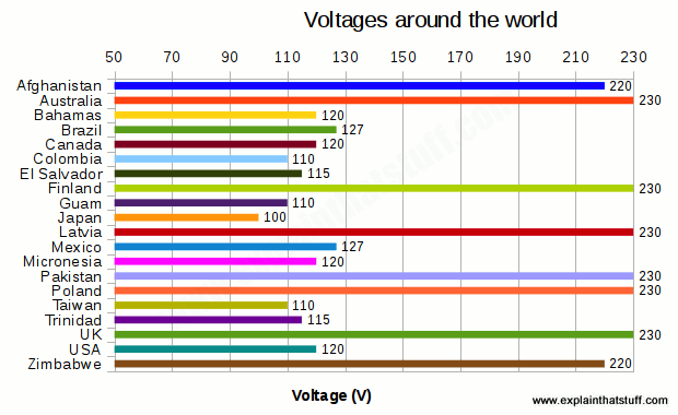 A bar chart showing the range of electricity supply voltages in 20 different countries of the world.