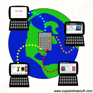 Artwork showing concept of the world wide web: four computer browsers download websites from a central server.