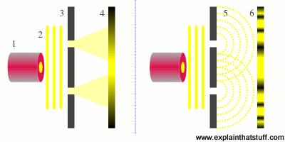 Thomas Young's famous double-slit experiment proved that light sometimes behaved like a wave.