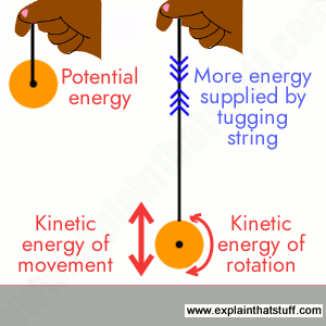 Artwork showing potential and kinetic energy exchange in a moving yoyo