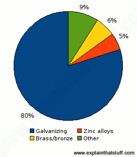 Pie chart showing breakdown of zinc uses between galvanization, 80%, alloys, 5%, brass and bronze, 6%, and other, 9%.