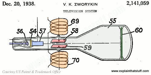 Original drawing of a CRT television by Vladimir Zworykin, from US Patent 2,141,059
